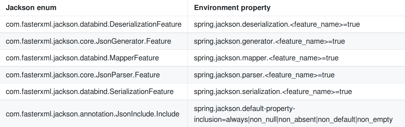 5 ways to customize Spring MVC JSON/XML output · Software